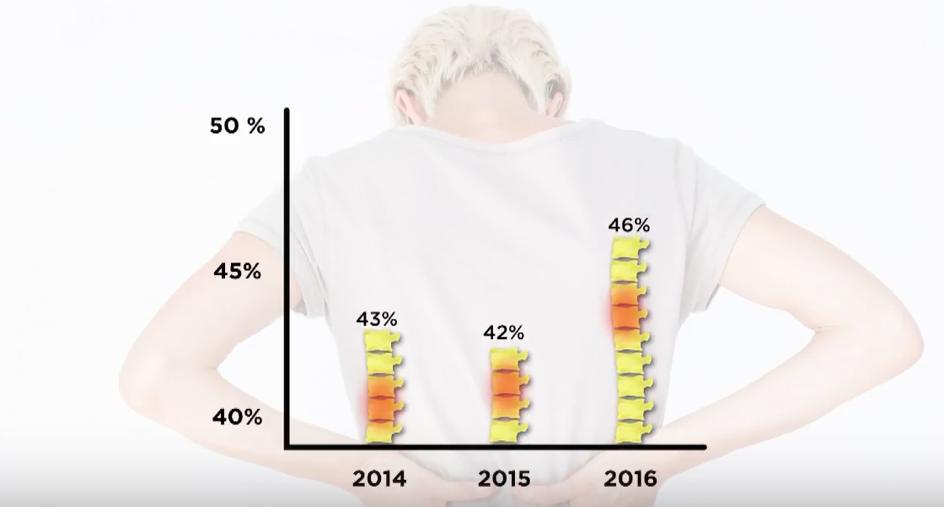 Ryggsmärta – en ökande trend